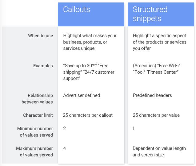Unterschiede von Snippet- und Callout-Erweiterungen. (Quelle: Inside AdWords)