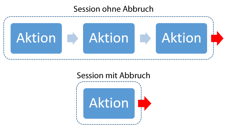Schematische Darstellung: Sitzung (Session) mit und ohne direkten Absprung.