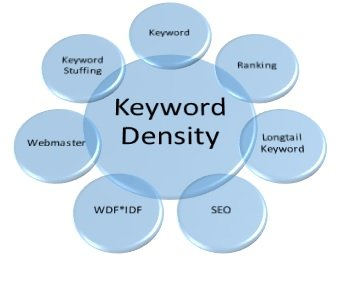 Keyword Density Elemente