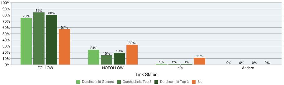 Anteil von Nofollow Links im Vergleich zur Konkurrenz