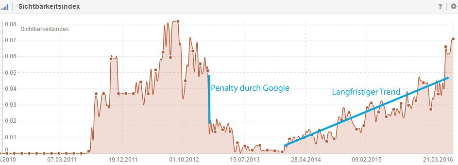Grafik der mit Entwicklung der Sichtbarkeit einer Website