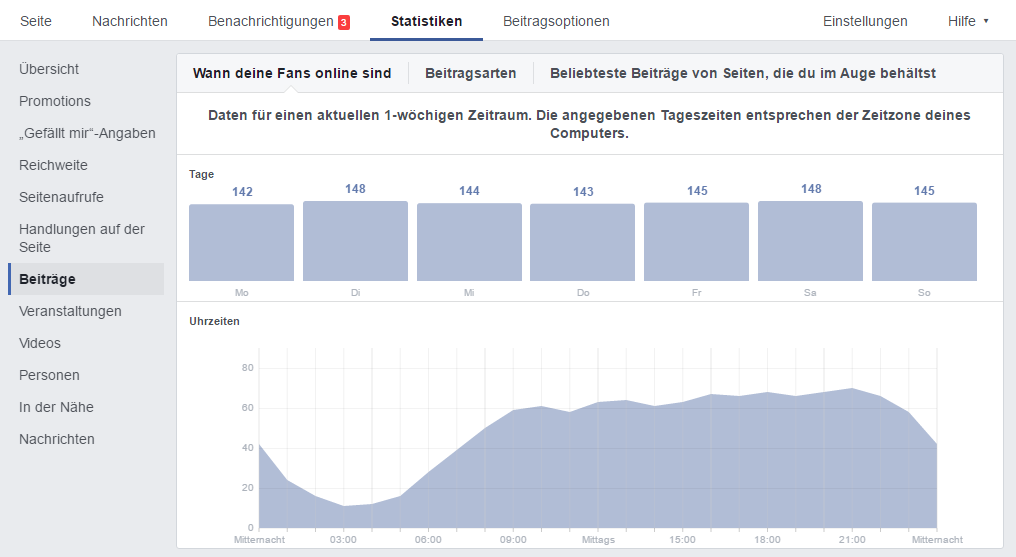 Facebook-Insights-Beitraege