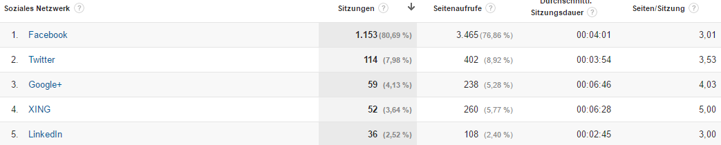 Screenshot: Social Signals in Google Analytics.