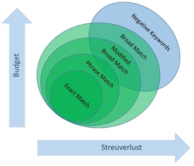 Schematische Darstellung der Wirkung von Negative Keywords.