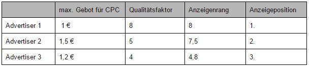 Qualitätsfaktor