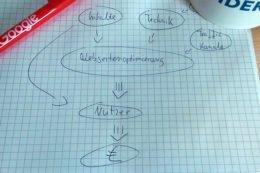 Webseitenoptimierung Prozessablauf