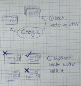 Umgang der Suchmaschinen mit Duplicate Content