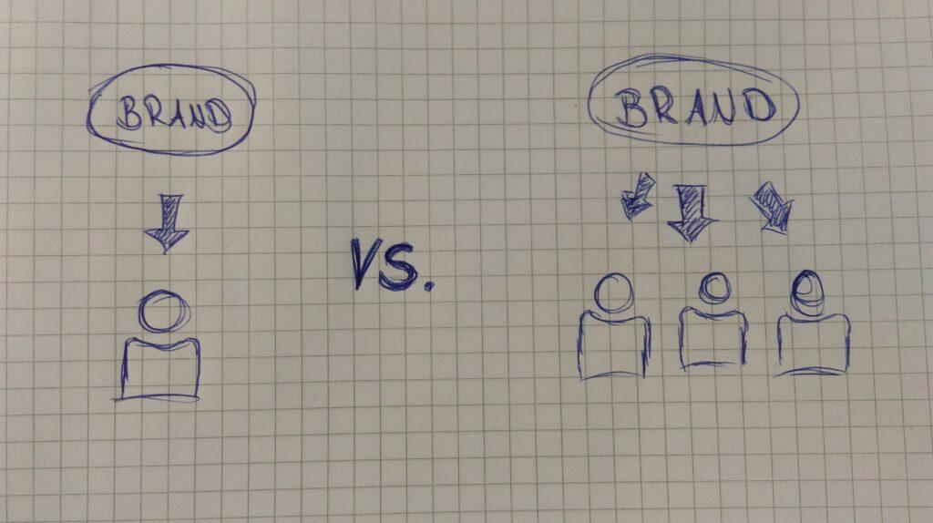 Visualisierung der One-to-One- im Vergleich zur One-to-Many-Kommunikation