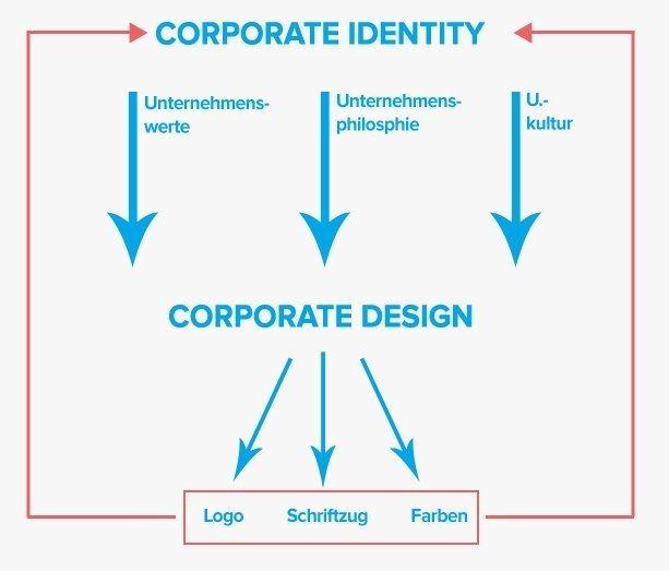 Corporate Design und Identity Konzept