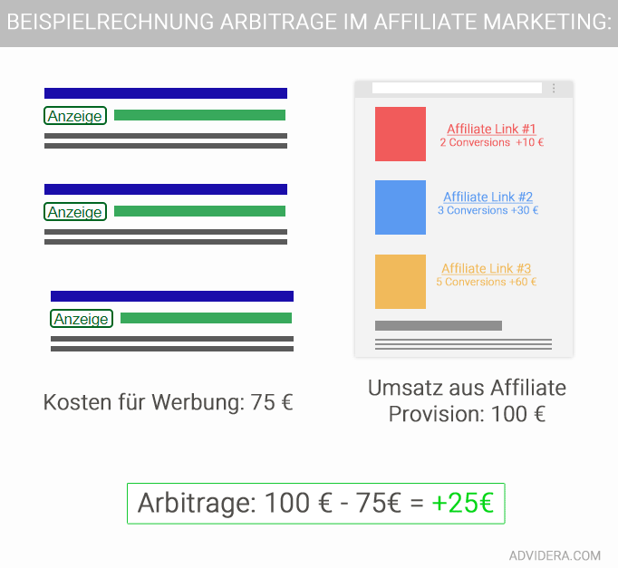 Arbitrage-affiliate-marketing