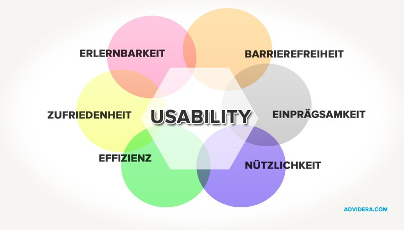Usability - Merkmale
