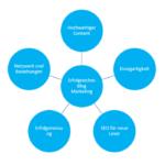 5 Tipps für erfolgreiches Blog Marketing