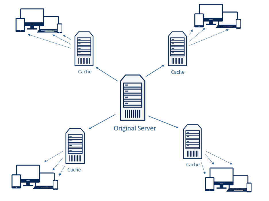 Ein Content Delivery Network - vereinfacht dargestellt.