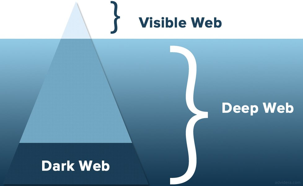 Deep web, Visible web und Dark web
