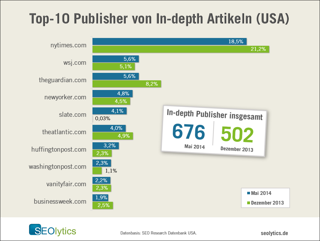 Top-10-Publisher-In-Depth-Articles