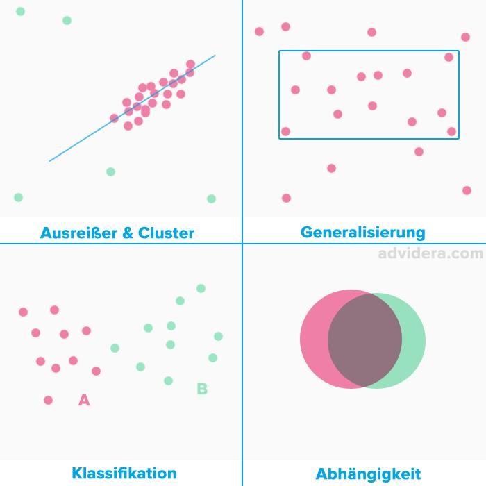 Data-mining-methoden-und-verfahren