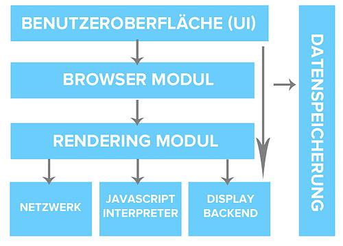 browser-struktur-bestandteile