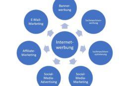 Formen der Internetwerbung