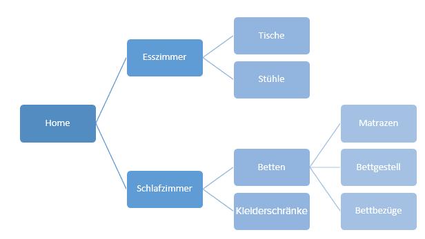 kategorieordnung-online-shop-optimierung