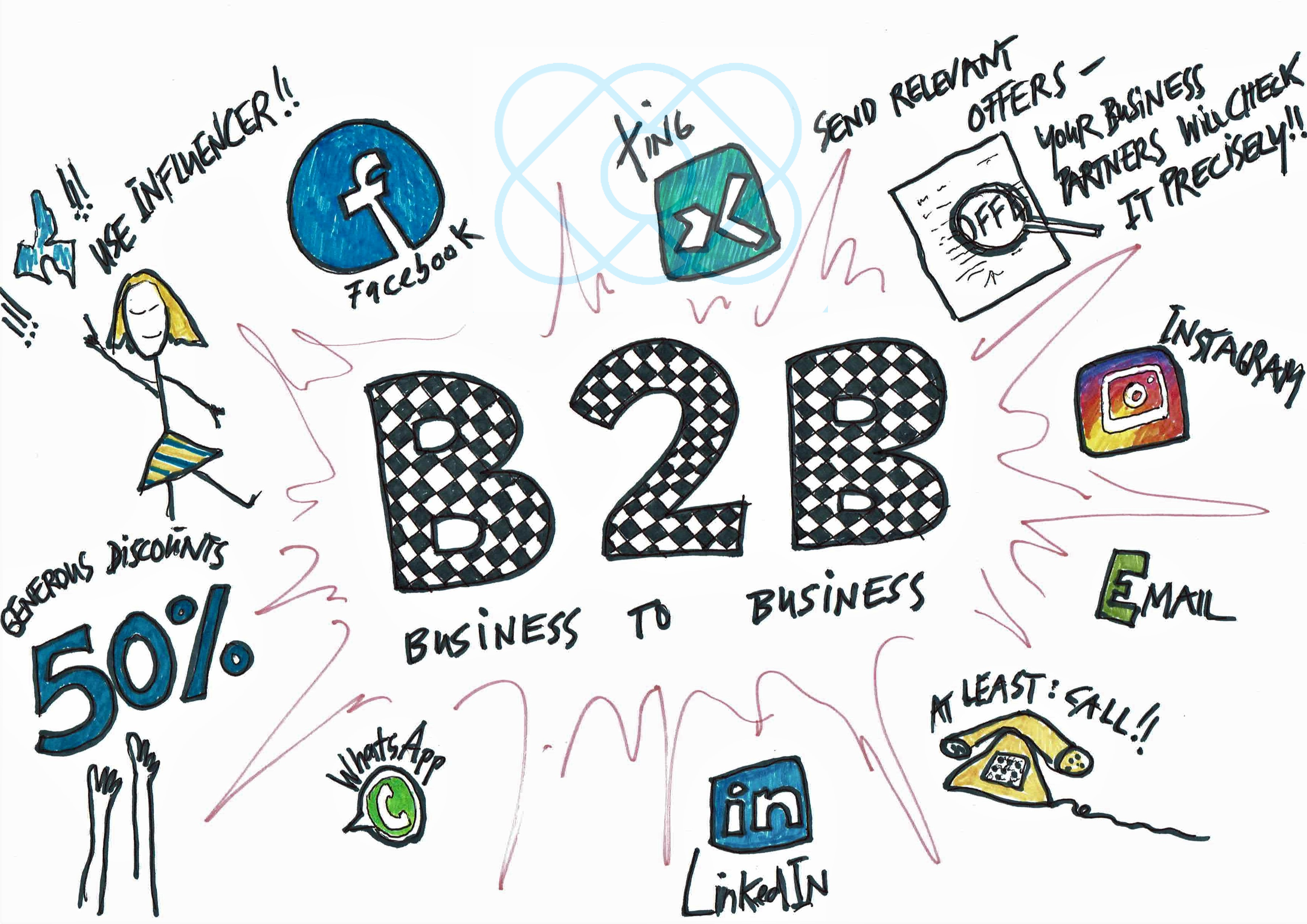 B2B: Marketing Tools