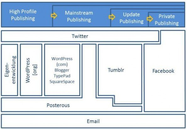 Microblogs: Publishing-Formate