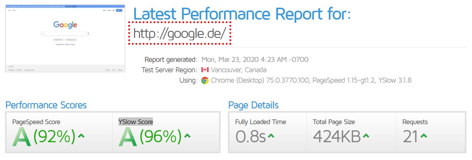 Testergebnisse von Gmetrix für den Pagespeed