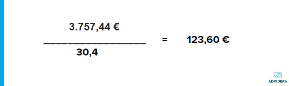 Beispielrechnung zum Tagesbudget